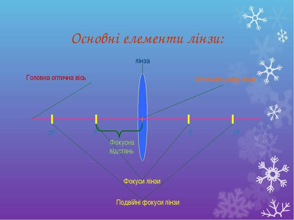 Основні елементи лінзи: F F 2F 2F лінза Фокуси лінзи Подвійні фокуси лінзи Оп...