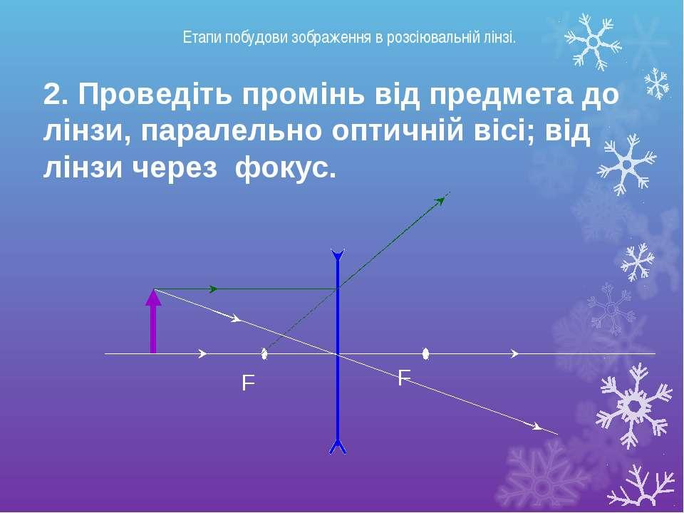F F 2. Проведіть промінь від предмета до лінзи, паралельно оптичній вісі; від...