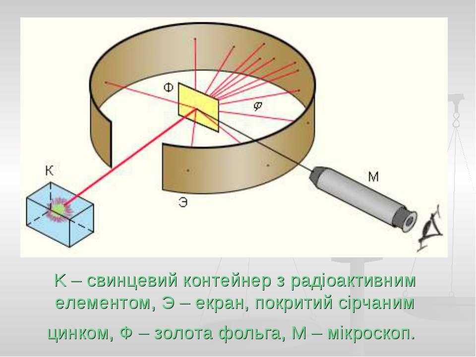 K – свинцевий контейнер з радіоактивним елементом, Э – екран, покритий сірчан...