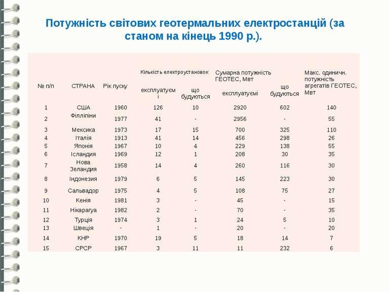 Потужність світових геотермальних електростанцій (за станом на кінець 1990 р....