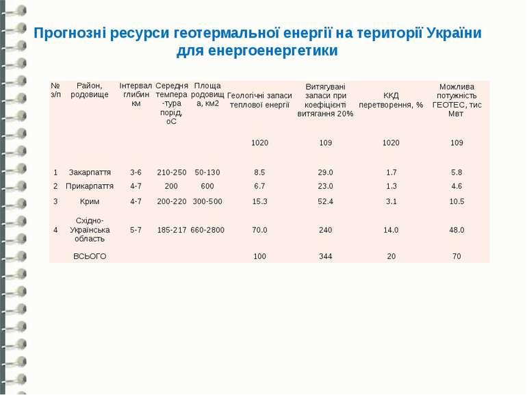 Прогнозні ресурси геотермальної енергії на території України для енергоенерге...