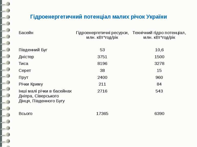 Гідроенергетичний потенціал малих річок України Басейн Гідроенергетичніресурс...