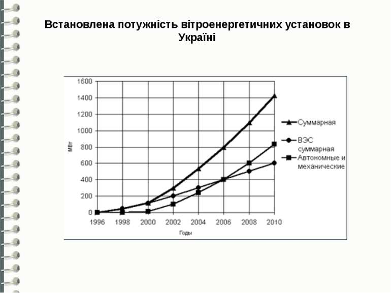 Встановлена потужність вітроенергетичних установок в Україні