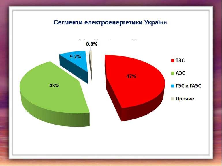 Сегменти електроенергетики України