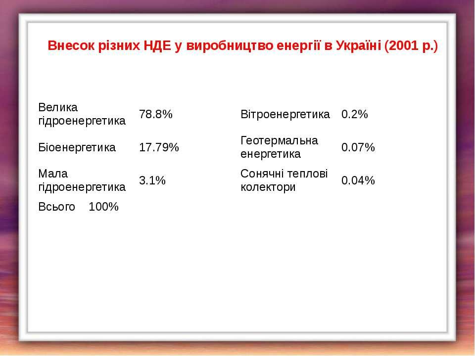 Внесок різних НДЕ у виробництво енергії в Україні (2001 р.) Велика гідроенерг...