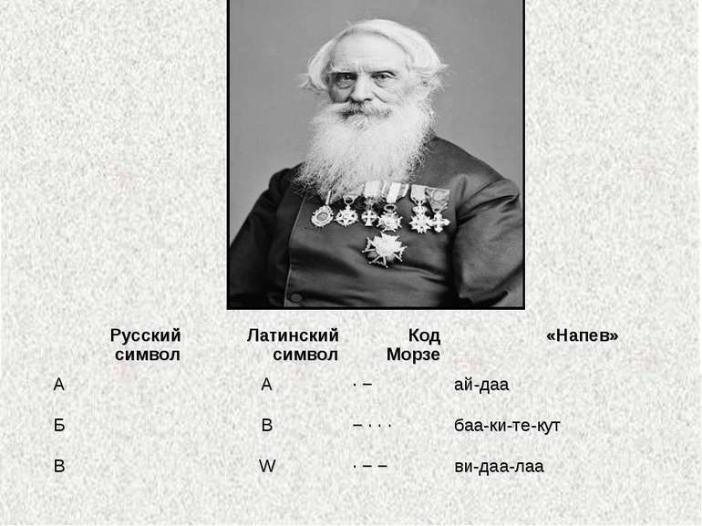 Русский символ Латинский символ Код Морзе «Напев» A A ·− ай-даа Б B −··· ...