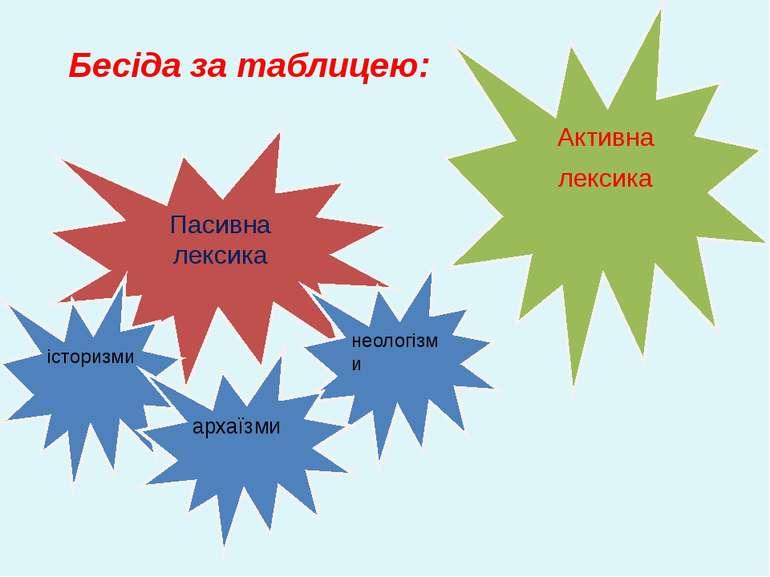 Пасивна лексика Активна лексика неологізми історизми архаїзми Бесіда за...