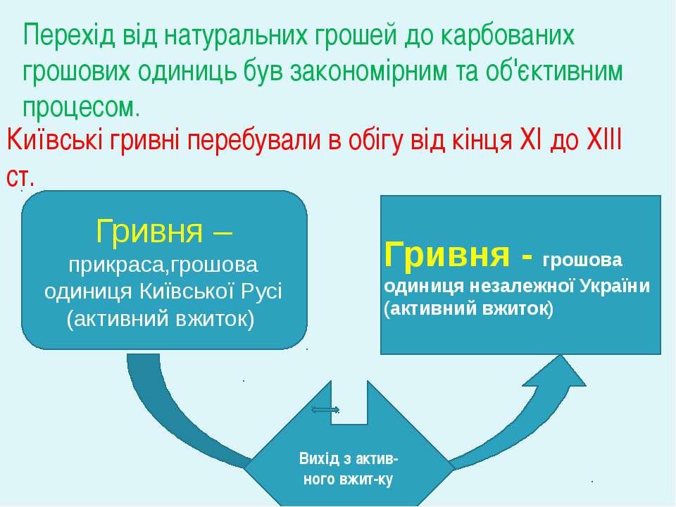 Гривня – прикраса,грошова одиниця Київської Русі (активний вжиток) Перехід ві...
