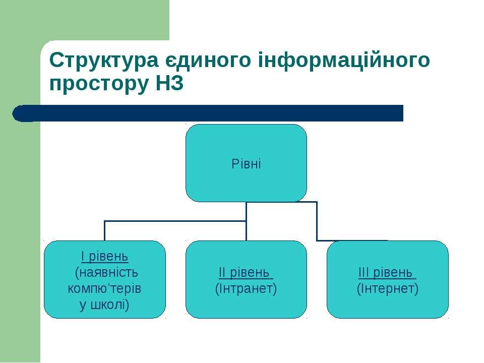 Структура єдиного інформаційного простору НЗ