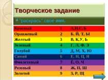 Красный 1 А,И,С,Ъ Оранжевый 2 Б, Й, Т, Ы Желтый 3 В, К,У, Ь Зеленый 4 Г, Л, Ф...