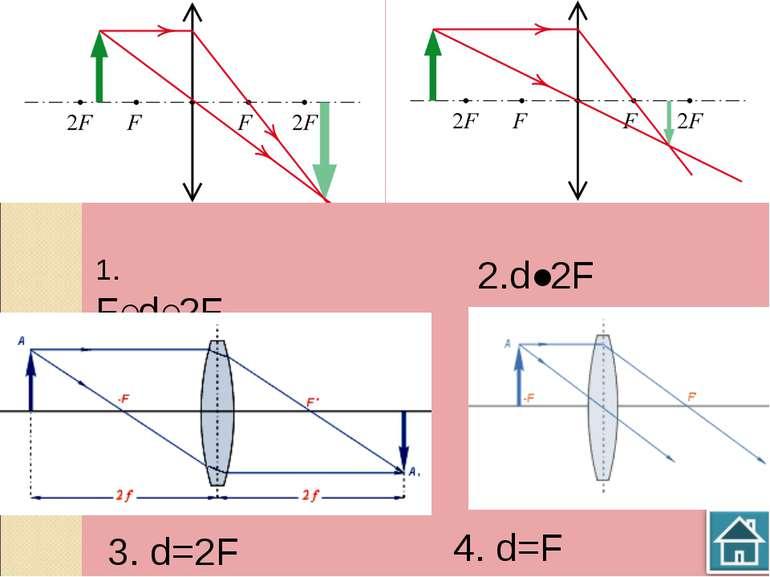 1. F˂d˂2F 1. F˂d˂2F 2.d˃2F 3. d=2F 4. d=F