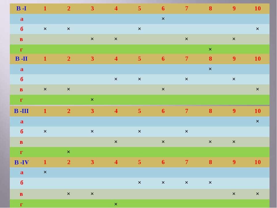 В -І 1 2 3 4 5 6 7 8 9 10 а × б × × × × в × × × × г × В -ІІ 1 2 3 4 5 6 7 8 9...