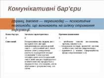 Комунікативні бар'єри (франц. barriere — перешкода) — психологічні перешкоди,...