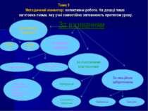Тема 3 Методичний коментар: колективна робота. На дошці лише заготовка схеми,...