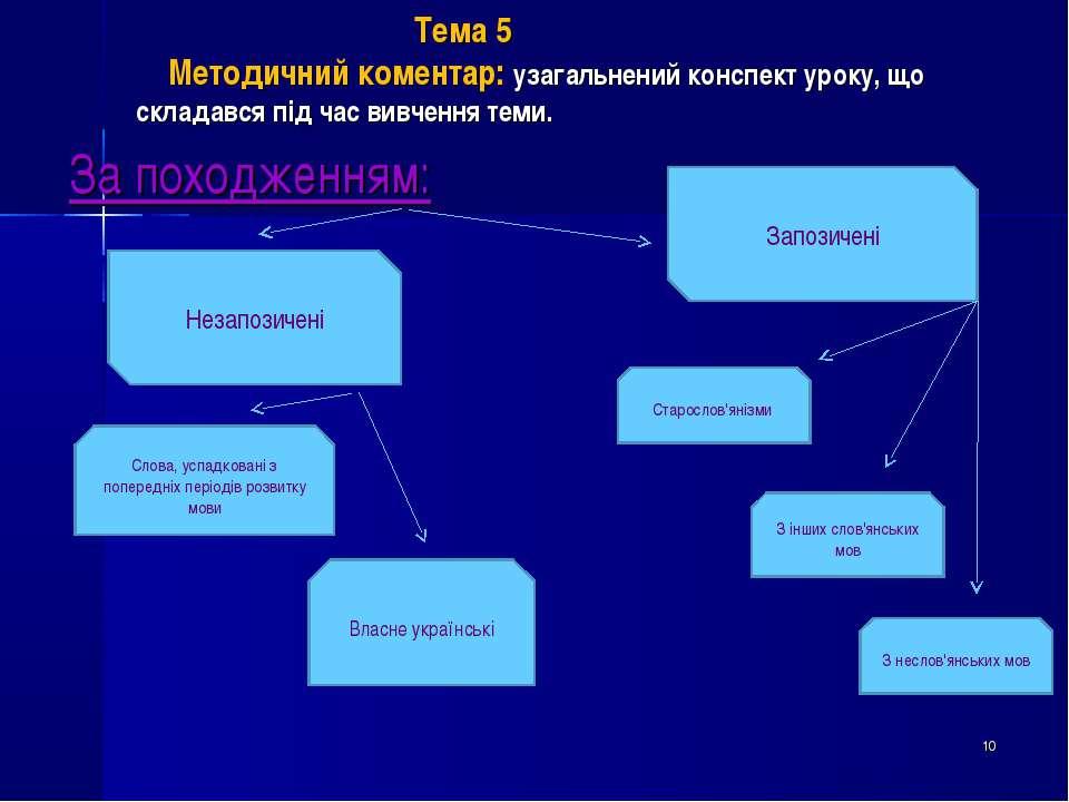 Тема 5 Методичний коментар: узагальнений конспект уроку, що складався під час...