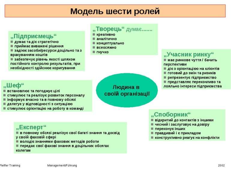 "Pfeiffer Training Management/Führung 2002 Модель шести ролей ""Підприємець"" ду..."