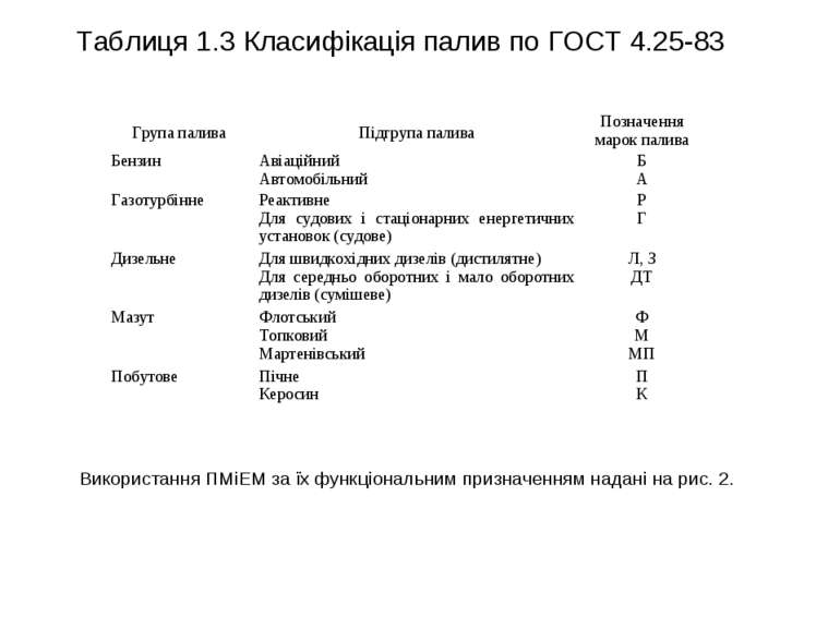 Таблиця 1.3 Класифікація палив по ГОСТ 4.25-83 Використання ПМіЕМ за їх функц...