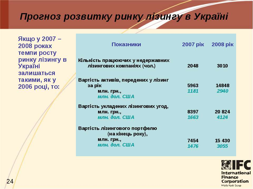 Прогноз розвитку ринку лізингу в Україні Якщо у 2007 – 2008 роках темпи росту...