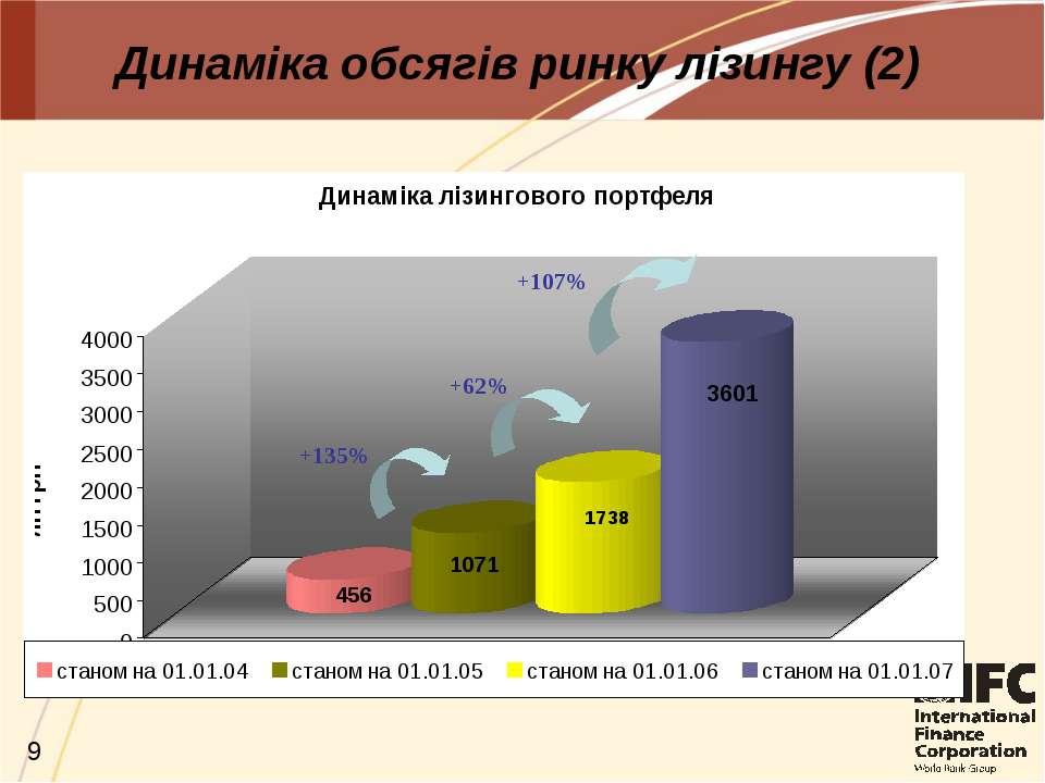 Динаміка обсягів ринку лізингу (2) +135% +62% +107%