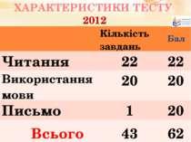 ХАРАКТЕРИСТИКИ ТЕСТУ 2012 46 завдань Читання - 45 закритих завдань Письмо - 1...
