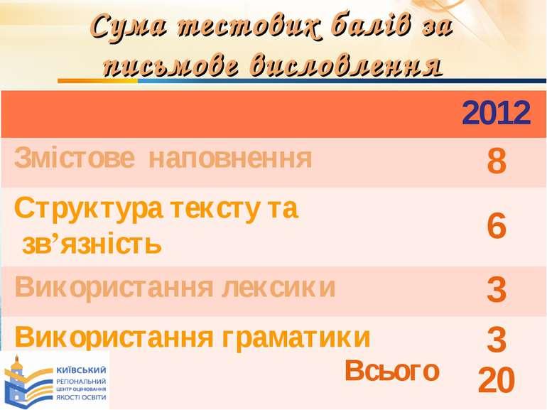 * Сума тестових балів за письмове висловлення 2012 Змістове наповнення 8 Стру...