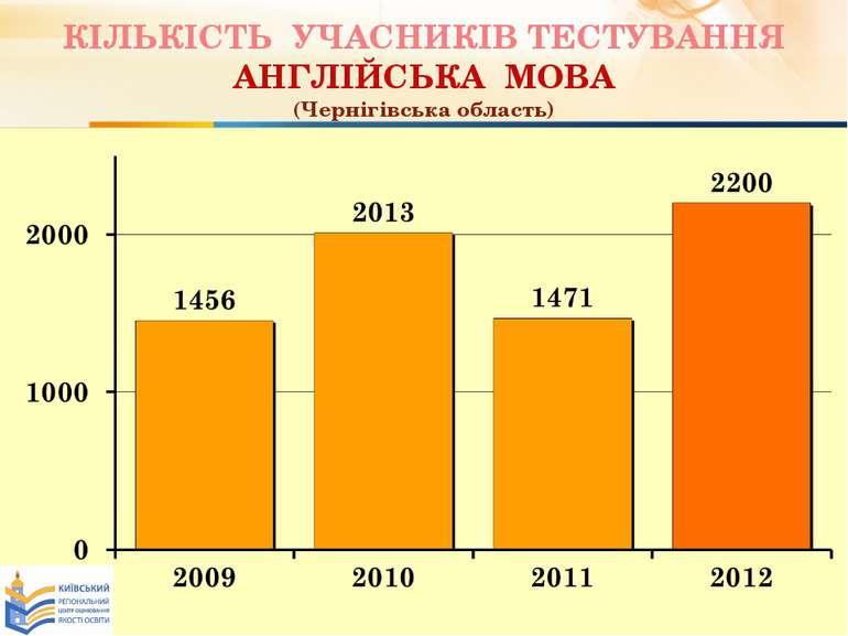 КІЛЬКІСТЬ УЧАСНИКІВ ТЕСТУВАННЯ АНГЛІЙСЬКА МОВА (Чернігівська область)
