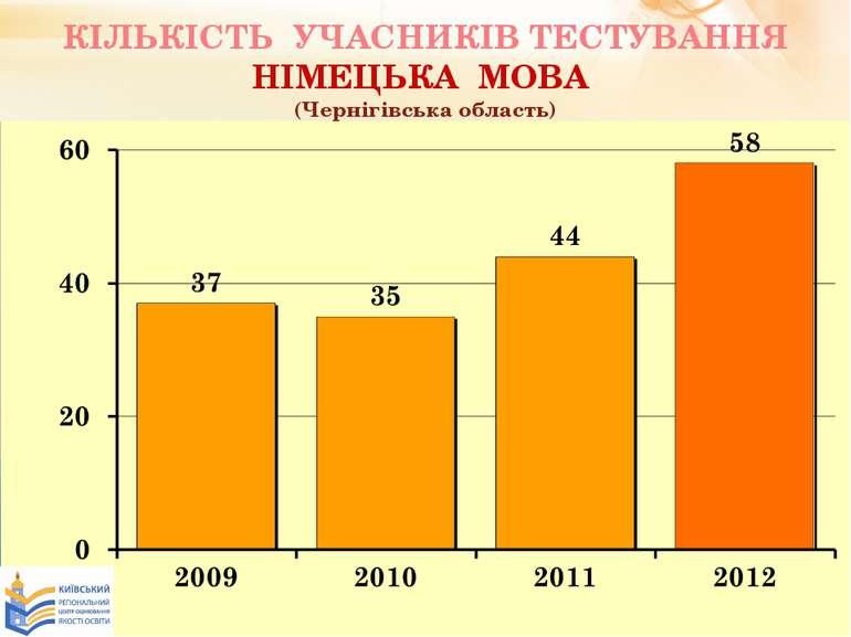 КІЛЬКІСТЬ УЧАСНИКІВ ТЕСТУВАННЯ НІМЕЦЬКА МОВА (Чернігівська область)