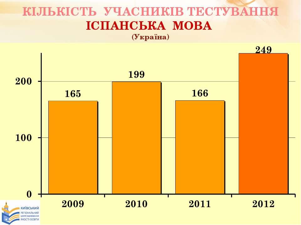 КІЛЬКІСТЬ УЧАСНИКІВ ТЕСТУВАННЯ ІСПАНСЬКА МОВА (Україна)