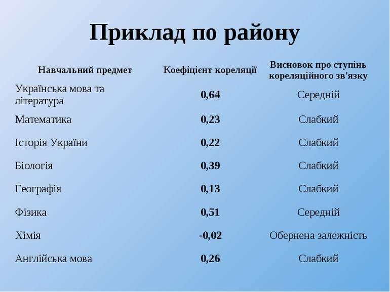 Приклад по району Навчальний предмет Коефіцієнт кореляції Висновок про ступін...