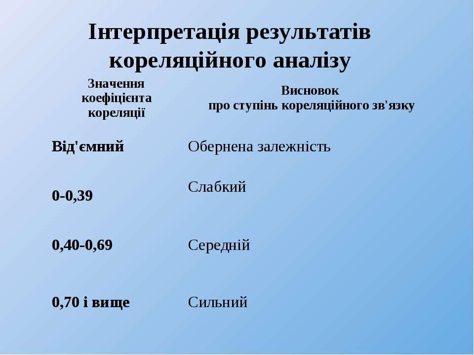 Інтерпретація результатів кореляційного аналізу Значення коефіцієнта кореляці...