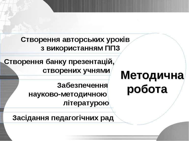 Створення авторських уроків з використанням ППЗ Створення банку презентацій, ...