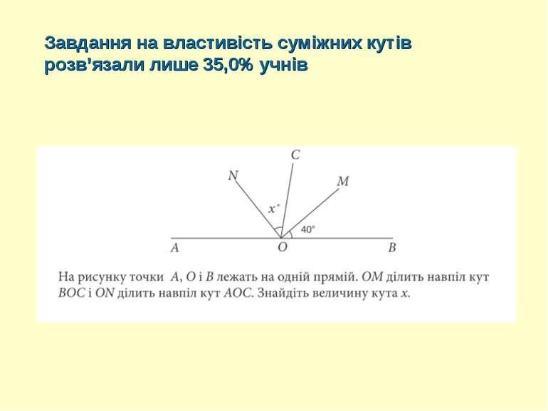 Завдання на властивість суміжних кутів розв'язали лише 35,0% учнів