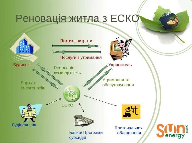 Реновація житла з ЕСКО