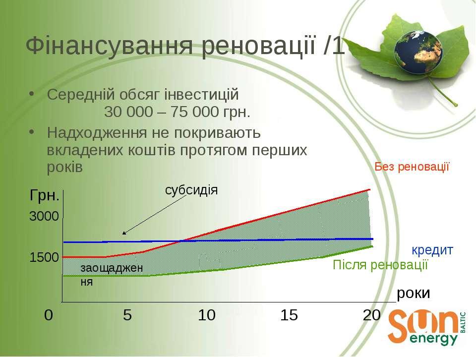 Середній обсяг інвестицій 30 000 – 75 000 грн. Надходження не покривають вкла...