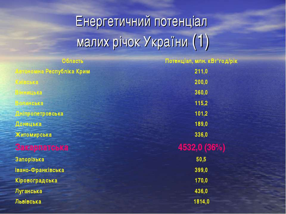 Енергетичний потенціал малих річок України (1)