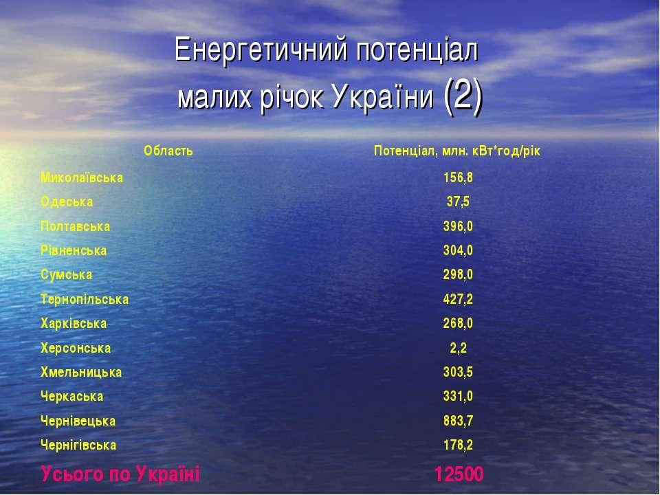 Енергетичний потенціал малих річок України (2)