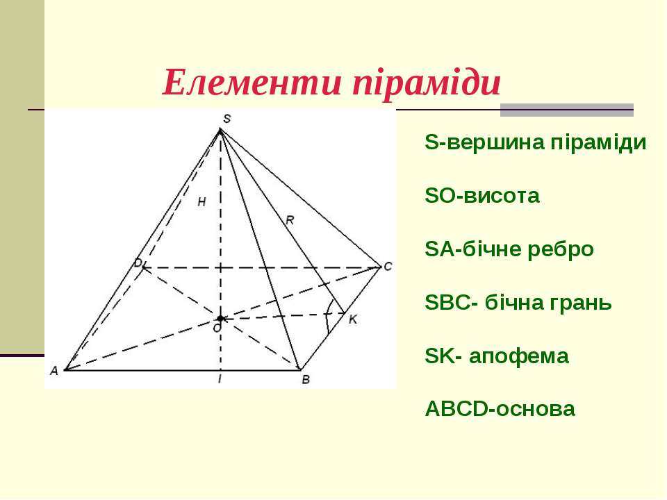 Елементи піраміди S-вершина піраміди SO-висота SA-бічне ребро SBC- бічна гран...