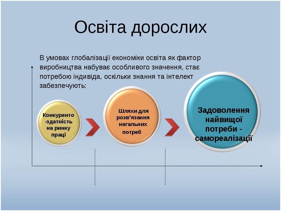 Освіта дорослих В умовах глобалізації економіки освіта як фактор виробництва ...