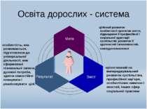 Освіта дорослих - система Мета Результат Зміст цілісний розвиток особистості ...