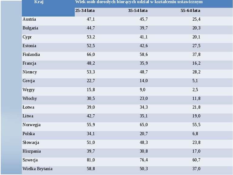 Kraj Wiek osób dorosłych biorących udział w kształceniu ustawicznym 25-34 lat...