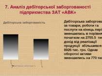 7. Аналіз дебіторської заборгованості підприємства ЗАТ «АВК» Дебіторська забо...
