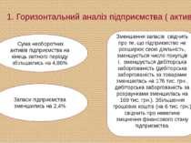 1. Горизонтальний аналіз підприємства ( активи) Сума необоротних активів під...