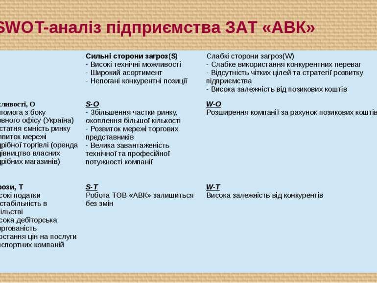 9. SWOT-аналіз підприємства ЗАТ «АВК» Сильністорони загроз(S) - Високі техніч...
