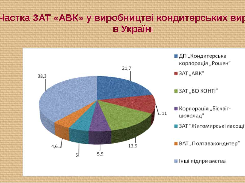 Частка ЗАТ «АВК» у виробництві кондитерських виробів в Україні