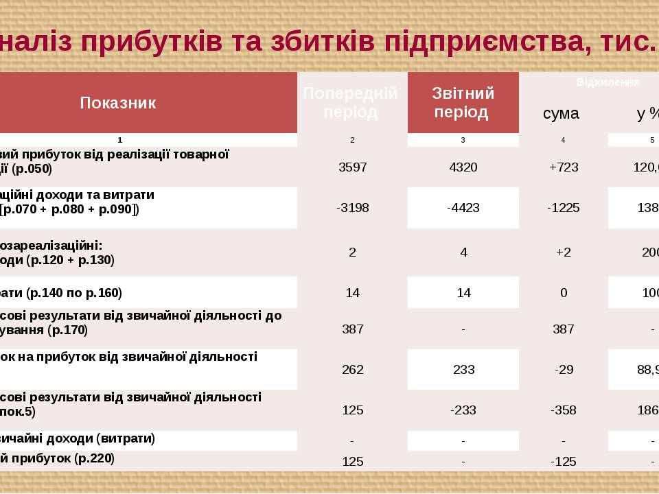 10. Аналіз прибутків та збитків підприємства, тис.грн Показник Попередній пер...