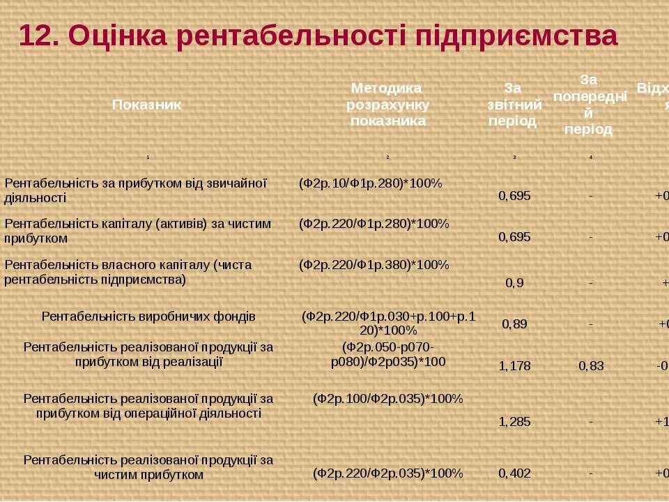 12. Оцінка рентабельності підприємства № п/п Показник Методика розрахунку пок...