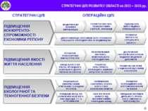 * СТРАТЕГІЧНІ ЦІЛІ РОЗВИТКУ ОБЛАСТІ на 2011 – 2015 рр. ОПЕРАЦІЙНІ ЦІЛІ СТРАТЕ...