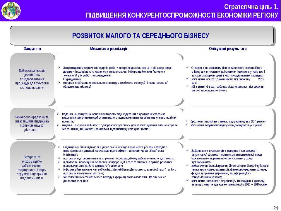 * Стратегічна ціль 1. ПІДВИЩЕННЯ КОНКУРЕНТОСПРОМОЖНОСТІ ЕКОНОМІКИ РЕГІОНУ РОЗ...