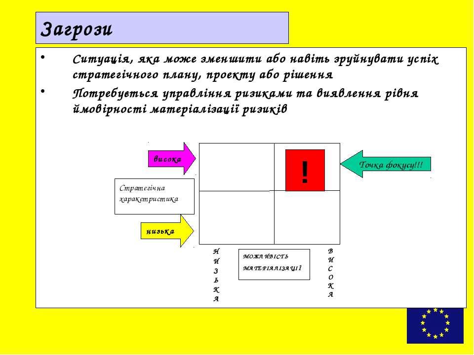Кроки SWOT Профіль території (регіону…) який є результатом СЕА, але підтвердж...