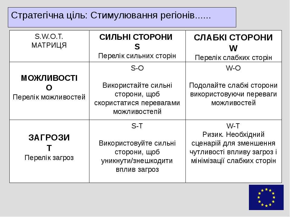 Стратегічна ціль: Стимулювання регіонів......